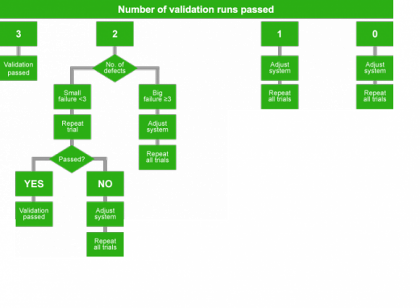 Aseptic Validation Protocol